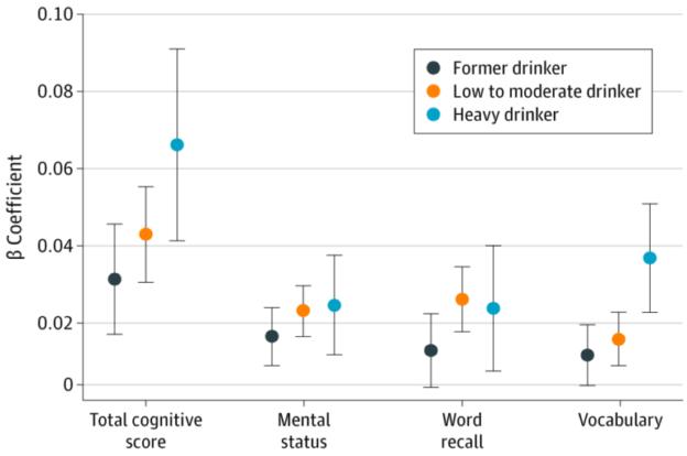 Умеренное употребление алкоголя способствует сохранению когнитивных функций